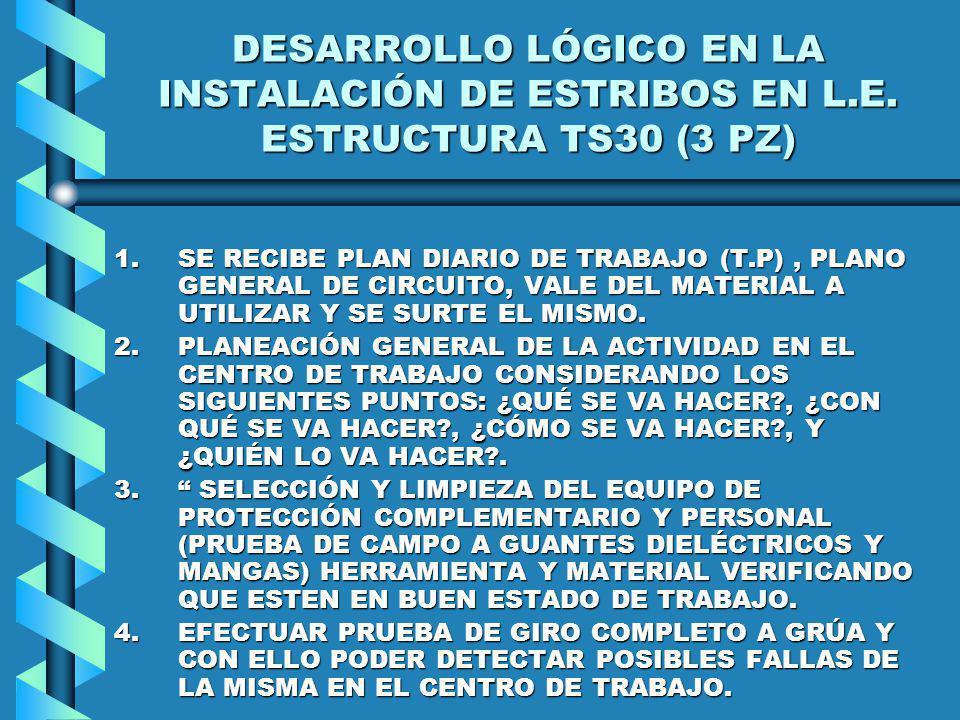 DESARROLLO LÓGICO EN LA INSTALACIÓN DE ESTRIBOS EN L.E. ESTRUCTURA TS30 (3 PZ) 1.SE RECIBE PLAN DIARIO DE TRABAJO (T.P), PLANO GENERAL DE CIRCUITO, VA