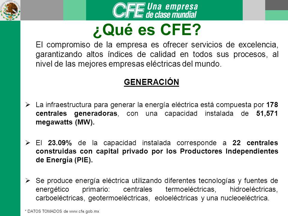 ¿Qué es CFE.