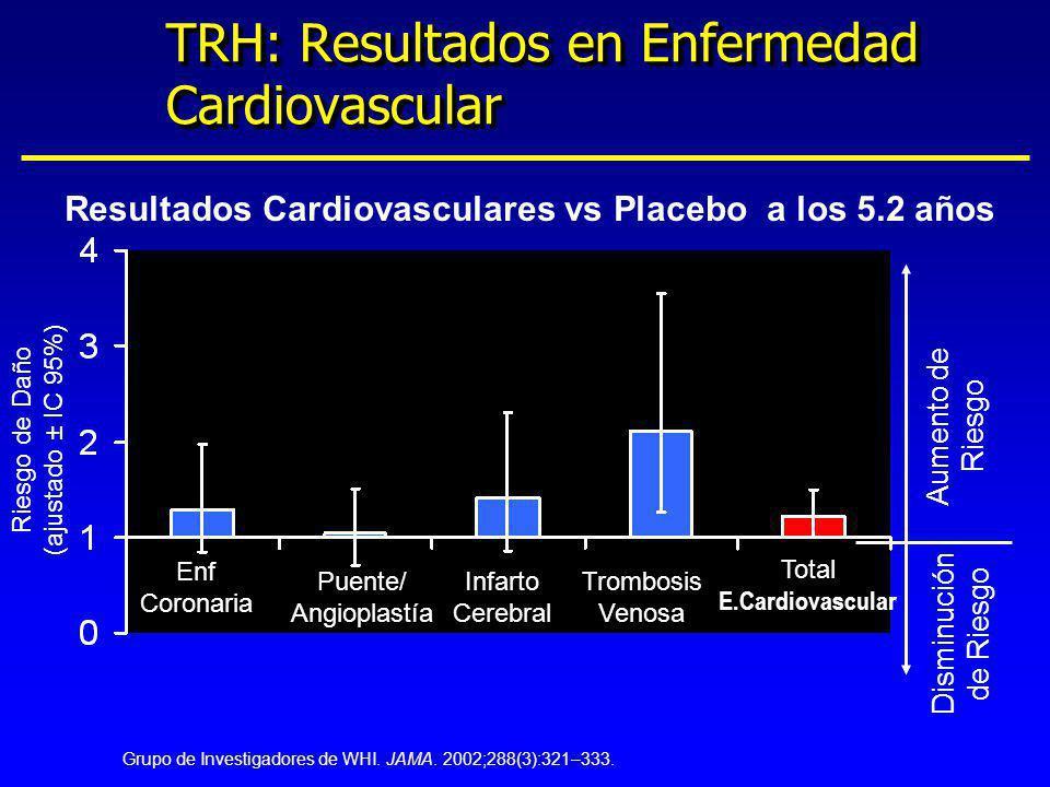 TRH: Resultados en Enfermedad Cardiovascular Riesgo de Daño (ajustado ± IC 95%) Aumento de Riesgo Disminución de Riesgo Enf Coronaria Puente/ Angiopla
