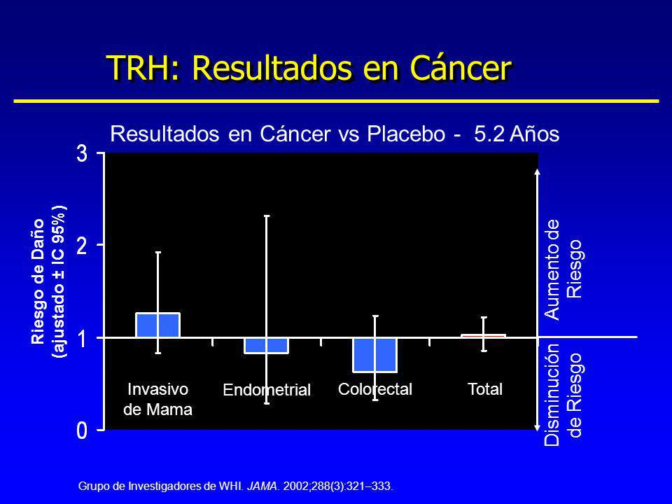 TRH: Resultados en Cáncer Invasivo de Mama Endometrial ColorectalTotal Resultados en Cáncer vs Placebo - 5.2 Años Riesgo de Daño (ajustado ± IC 95%) A