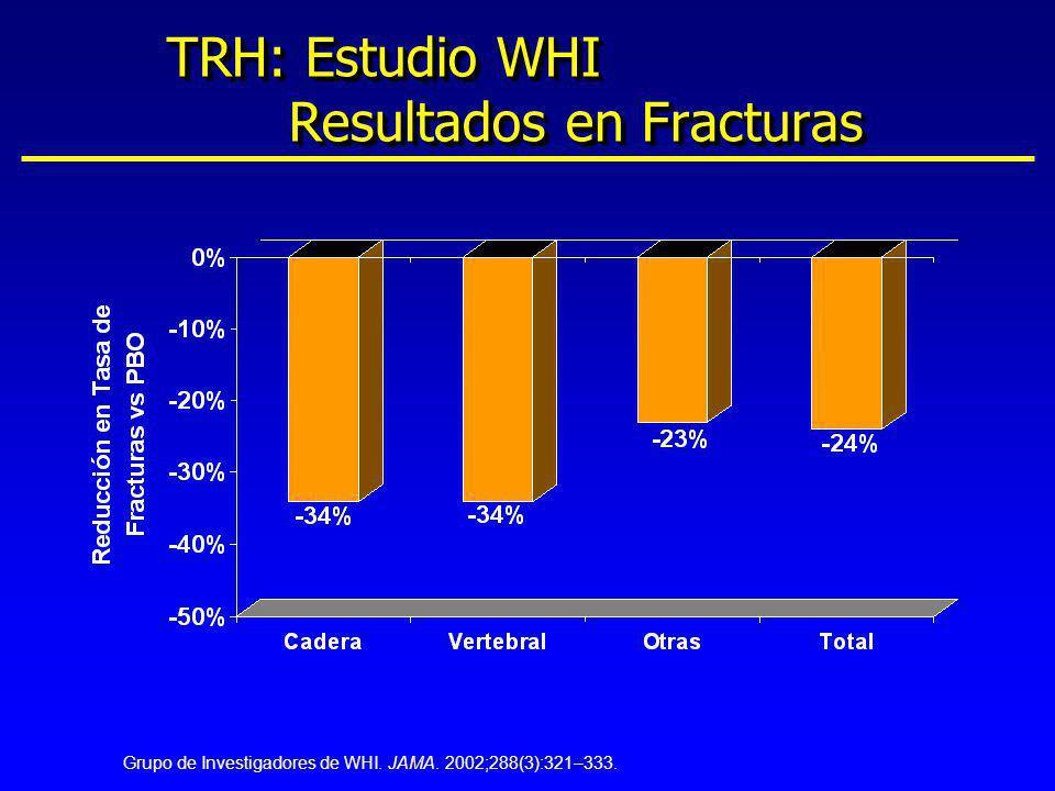 TRH: Estudio WHI Resultados en Fracturas Grupo de Investigadores de WHI. JAMA. 2002;288(3):321–333.