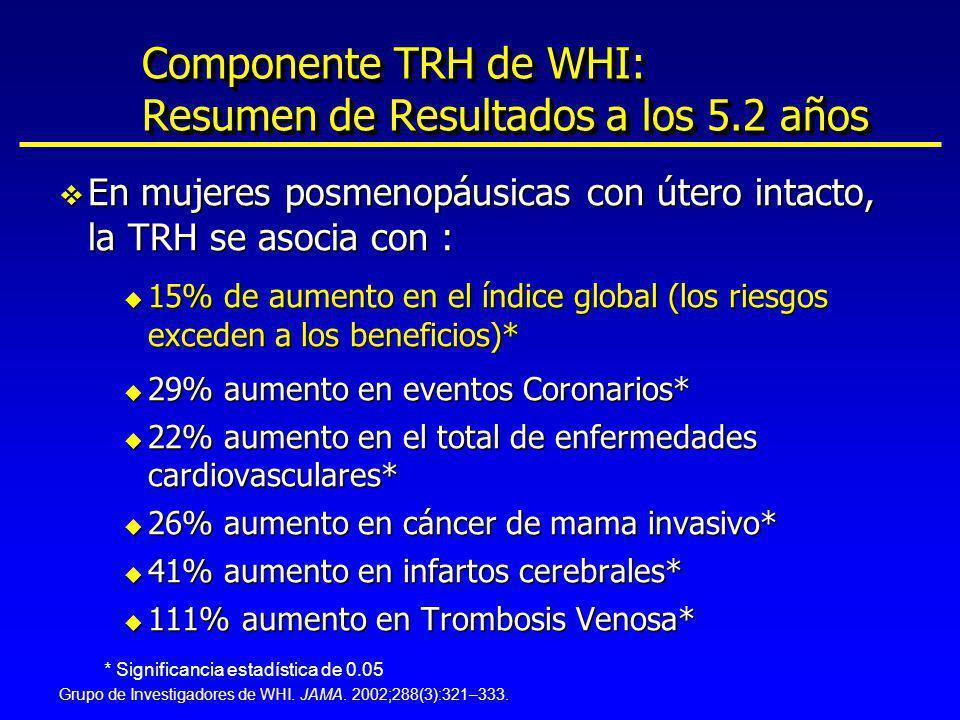Componente TRH de WHI: Resumen de Resultados a los 5.2 años v En mujeres posmenopáusicas con útero intacto, la TRH se asocia con : u 15% de aumento en