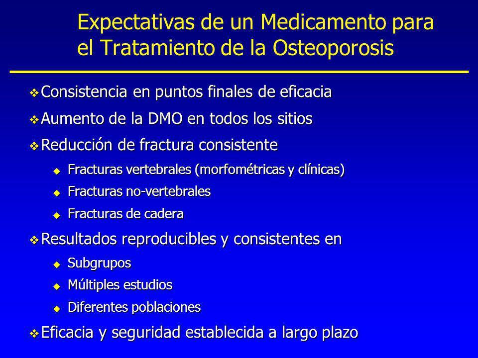 Estudio Comparativo de Alendronato Contra Risedronato Alendronato Risedronato Placebo Promedio DE Promedio DE Promedio DE Edad (años) 69.2 6.6 68.9 5.9 69.6 7.0 Años desde la Menopausia 20.8 8.3 20.3 8.0 20.6 8.5 IMC (kg/m 2 ) 24.8 3.5 25.3 3.7 25.3 3.6 DMO CL (g/cm 2 ) 0.71 0.08 0.72 0.08 0.73 0.07 (Hologico) CL = Columna Lumbar IMC = Índice de Masa Corporal DMO = Densidad Mineral Ósea DE = Desviación Estándar Hosking y cols Curr Med Res Opin 2003;19(5):383-394.