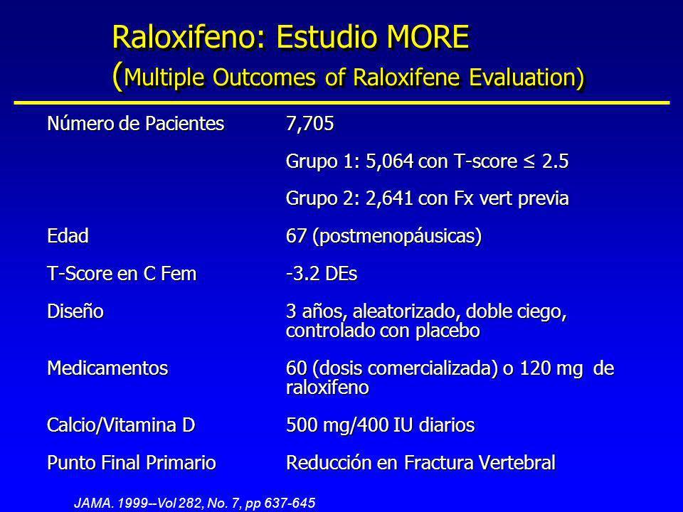 Raloxifeno: Estudio MORE ( Multiple Outcomes of Raloxifene Evaluation) Número de Pacientes7,705 Grupo 1: 5,064 con T-score 2.5 Grupo 2: 2,641 con Fx v