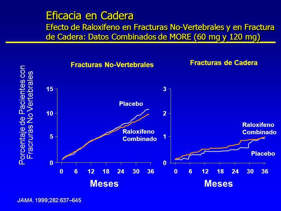JAMA. 1999;282:637–645 Meses Fracturas de Cadera 3 2 1 0 061218243036 Raloxifeno Combinado Placebo Porcentaje de Pacientes con Fracruras No Vertebrale