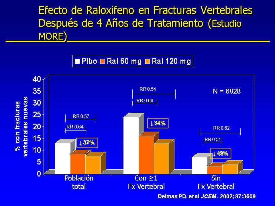 Efecto de Raloxifeno en Fracturas Vertebrales Después de 4 Años de Tratamiento ( Estudio MORE ) RR 0.64 RR 0.57 RR 0.66 RR 0.54 RR 0.62 RR 0.51 Delmas