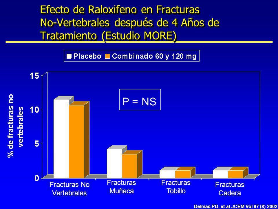 Efecto de Raloxifeno en Fracturas No-Vertebrales después de 4 Años de Tratamiento (Estudio MORE) Delmas PD. et al JCEM Vol 87 (8) 2002 Fracturas No Ve
