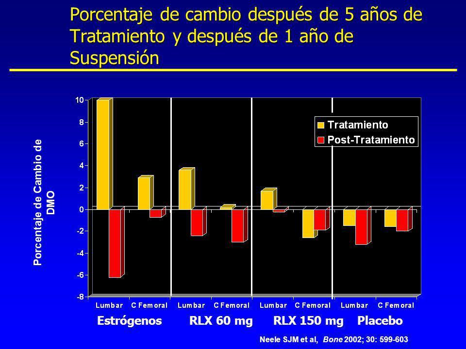 Estrógenos RLX 60 mg RLX 150 mg Placebo Porcentaje de cambio después de 5 años de Tratamiento y después de 1 año de Suspensión Neele SJM et al, Bone 2