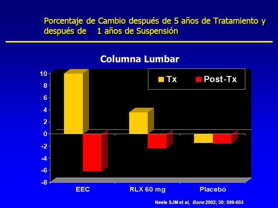 Porcentaje de Cambio después de 5 años de Tratamiento y después de 1 años de Suspensión Columna Lumbar Neele SJM et al, Bone 2002; 30: 599-603