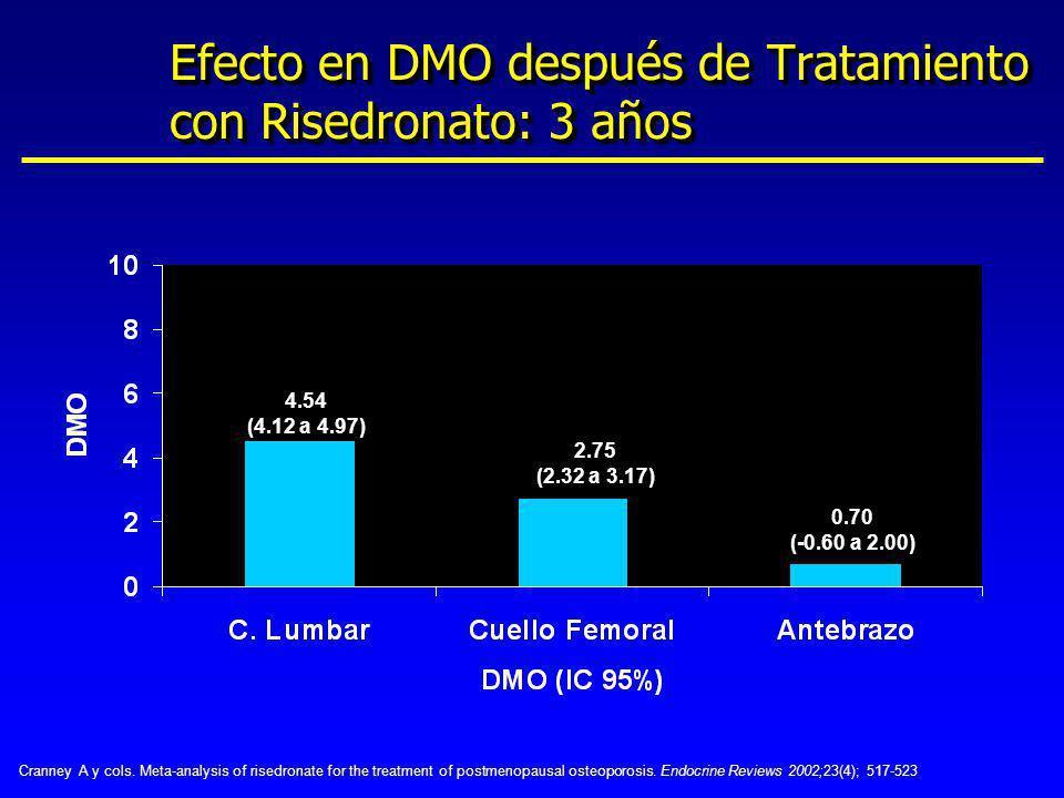 Efecto en DMO después de Tratamiento con Risedronato: 3 años 4.54 (4.12 a 4.97) 2.75 (2.32 a 3.17) 0.70 (-0.60 a 2.00) Cranney A y cols. Meta-analysis