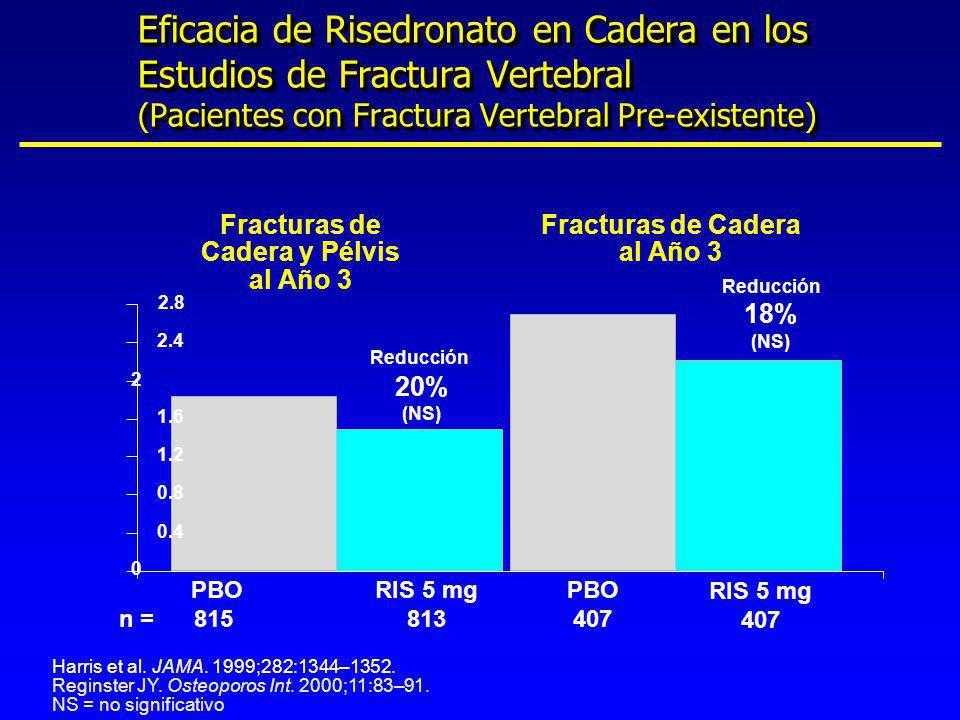 0 0.4 0.8 1.2 1.6 2 2.4 2.8 PBO n = 815 RIS 5 mg 813 Fracturas de Cadera y Pélvis al Año 3 PBO 407 RIS 5 mg 407 Reducción 18% (NS) Reducción 20% (NS)