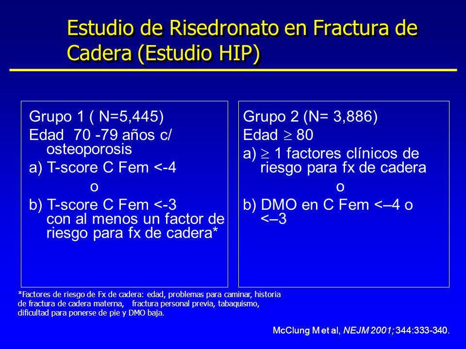 McClung M et al, NEJM 2001; 344:333-340. Grupo 1 ( N=5,445) Edad 70 -79 años c/ osteoporosis a) T-score C Fem <-4 o b) T-score C Fem <-3 con al menos