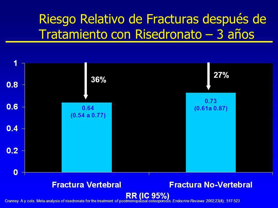 Riesgo Relativo de Fracturas después de Tratamiento con Risedronato – 3 años 0.64 (0.54 a 0.77) 36% RR (IC 95%) 0.73 (0.61a 0.87) 27% Cranney A y cols