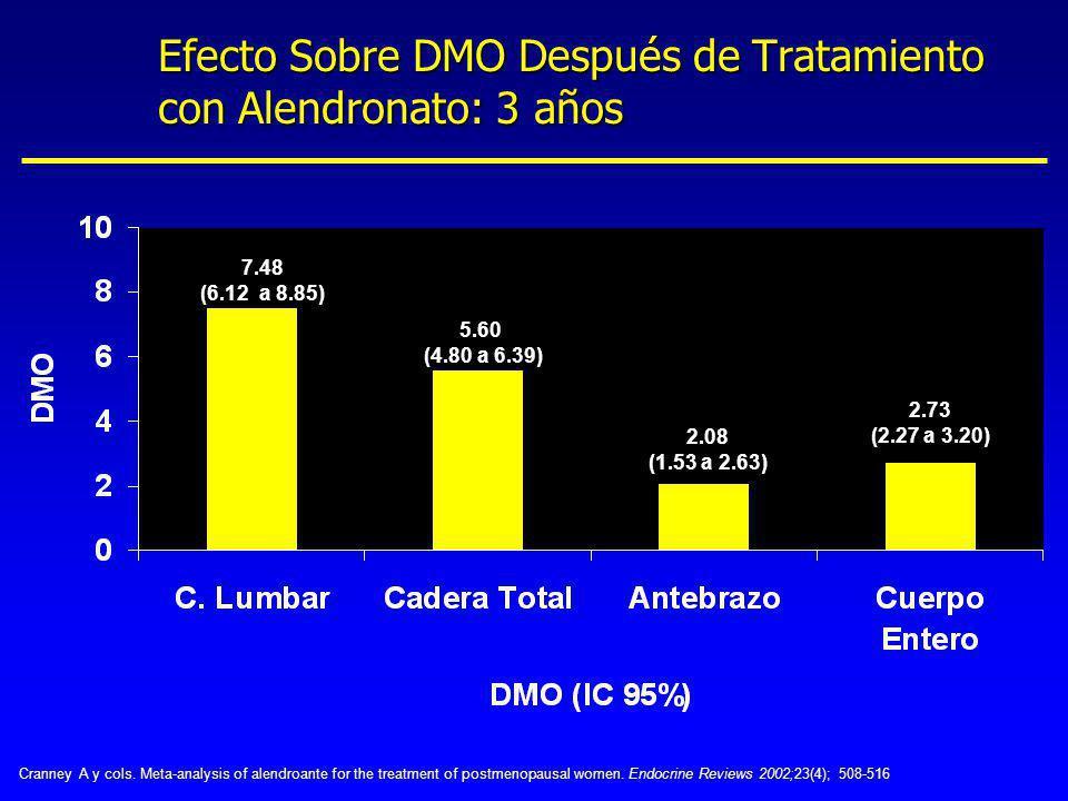 Efecto Sobre DMO Después de Tratamiento con Alendronato: 3 años 2.73 (2.27 a 3.20) 7.48 (6.12 a 8.85) 5.60 (4.80 a 6.39) 2.08 (1.53 a 2.63) Cranney A