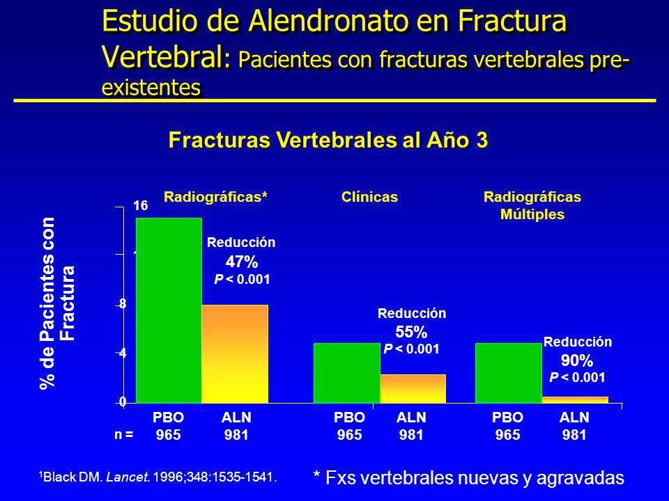 Fracturas Vertebrales al Año 3 0 4 8 12 16 PBO 965 % de Pacientes con Fractura n = Reducción 90% P < 0.001 ALN 981 Reducción 47% P < 0.001 Reducción 5