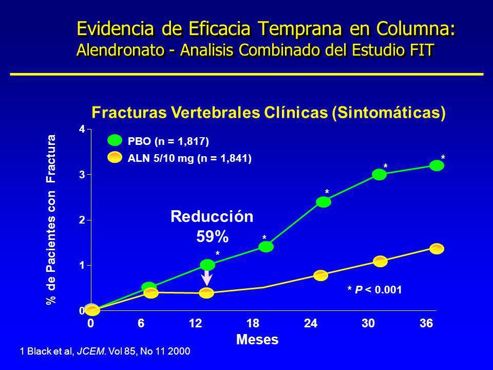 1 Black et al, JCEM. Vol 85, No 11 2000 Fracturas Vertebrales Clínicas (Sintomáticas) 121824303660 0 1 2 3 4 Meses % de Pacientes con Fractura PBO (n
