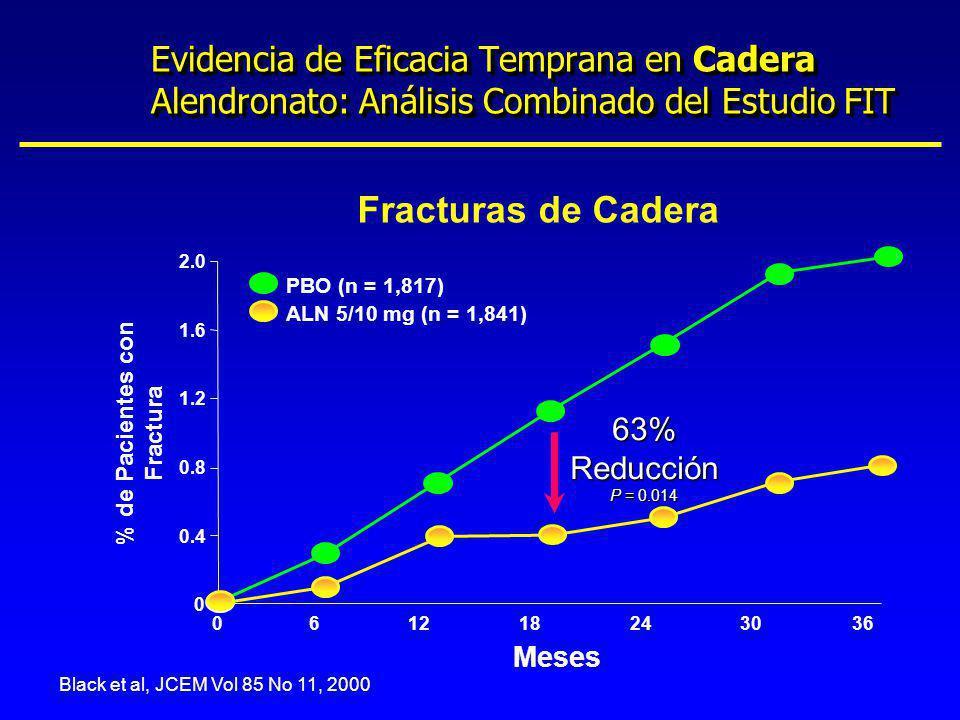 Black et al, JCEM Vol 85 No 11, 2000 % de Pacientes con Fractura Fracturas de Cadera 121824303660 0 0.4 1.2 1.6 2.0 Meses PBO (n = 1,817) ALN 5/10 mg