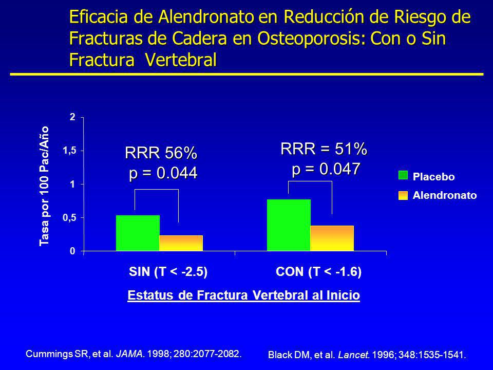 Eficacia de Alendronato en Reducción de Riesgo de Fracturas de Cadera en Osteoporosis: Con o Sin Fractura Vertebral Cummings SR, et al. JAMA. 1998; 28