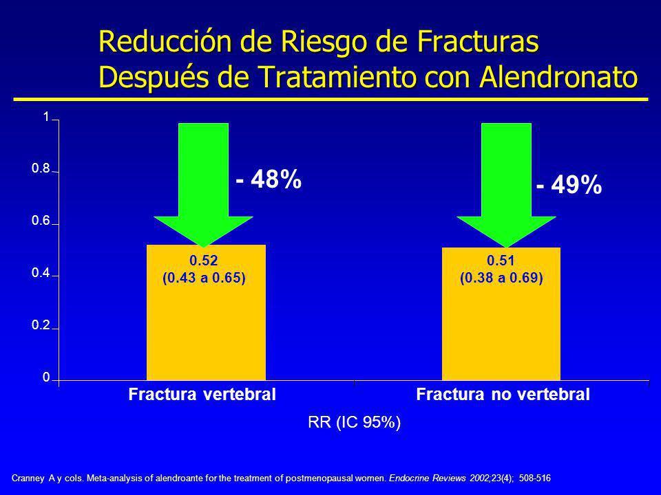 Reducción de Riesgo de Fracturas Después de Tratamiento con Alendronato 0.52 (0.43 a 0.65) - 48% RR (IC 95%) 0.51 (0.38 a 0.69) - 49% 0 0.2 0.4 0.6 0.