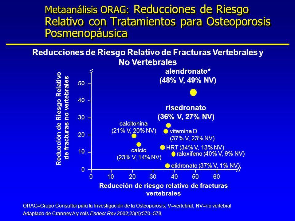 Reducciones de Riesgo Relativo de Fracturas Vertebrales y No Vertebrales Metaanálisis ORAG: Reducciones de Riesgo Relativo con Tratamientos para Osteo
