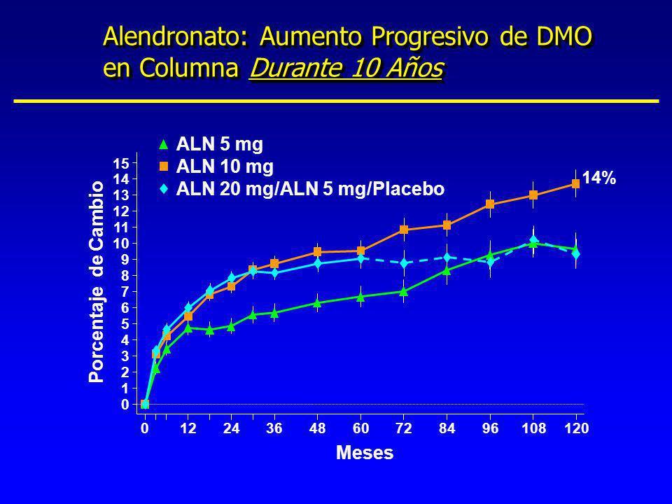 0 1 2 3 4 5 6 7 8 9 10 11 12 13 14 15 01224364860728496108120 Porcentaje de Cambio Meses ALN 5 mg ALN 10 mg ALN 20 mg/ALN 5 mg/Placebo Alendronato: Au