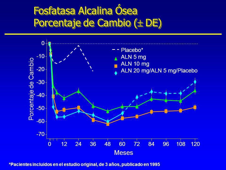 Fosfatasa Alcalina Ósea Porcentaje de Cambio ( DE) Meses *Pacientes incluidos en el estudio original, de 3 años, publicado en 1995
