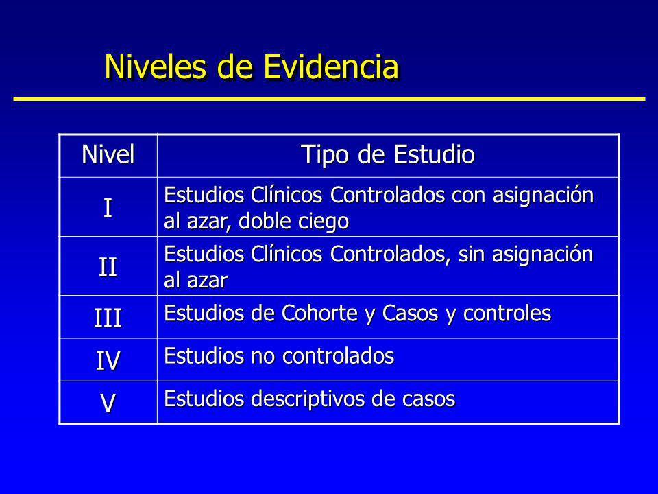 Niveles de Evidencia Nivel Tipo de Estudio I Estudios Clínicos Controlados con asignación al azar, doble ciego II Estudios Clínicos Controlados, sin a