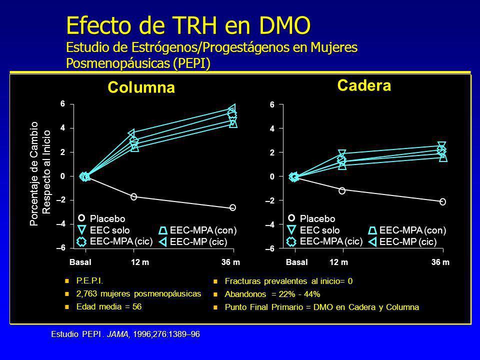 12/34 7/34 Reducción de riesgo 42% p=0.17 Fractura Vertebral % con Nuevas Fracturas Vertebrales Lufkin et al, Ann Intern Med., 1992;117:1-9 * El análisis uilizando en número de fracturas, se Observa reducción de riesgo de 61% p=0.04) 0 5 10 15 20 25 30 35 40 Efecto de TRH en Fracturas Vertebrales v No efecto en fracturas en el estudio PEPI v La mayoría de los datos de fracturas vertebrales son de estudios epidemiológicos v Evidencia limitada en estudios prospectivos que sustentan reducción de fractura vertebral con TRH v NIH-patrocinará Womens Health Initiative (WHI) que estudiará la eficacia en fracturas en un estudio prospectivo de 8–12 años