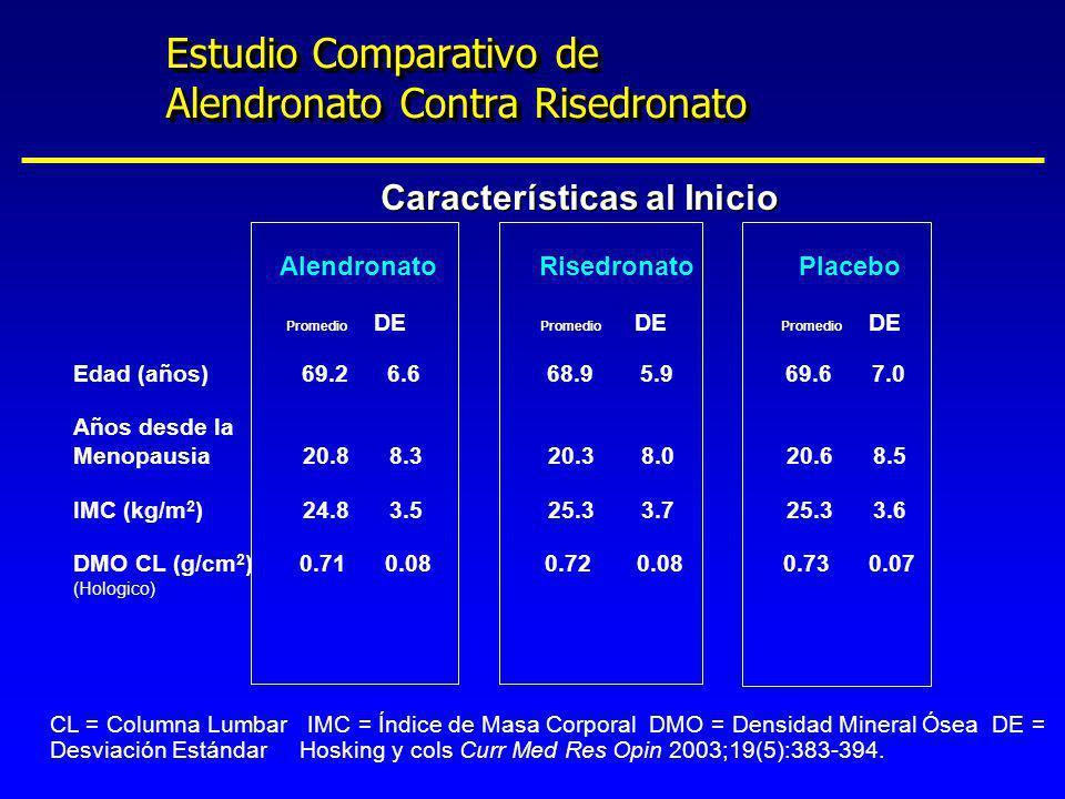 Estudio Comparativo de Alendronato Contra Risedronato Alendronato Risedronato Placebo Promedio DE Promedio DE Promedio DE Edad (años) 69.2 6.6 68.9 5.