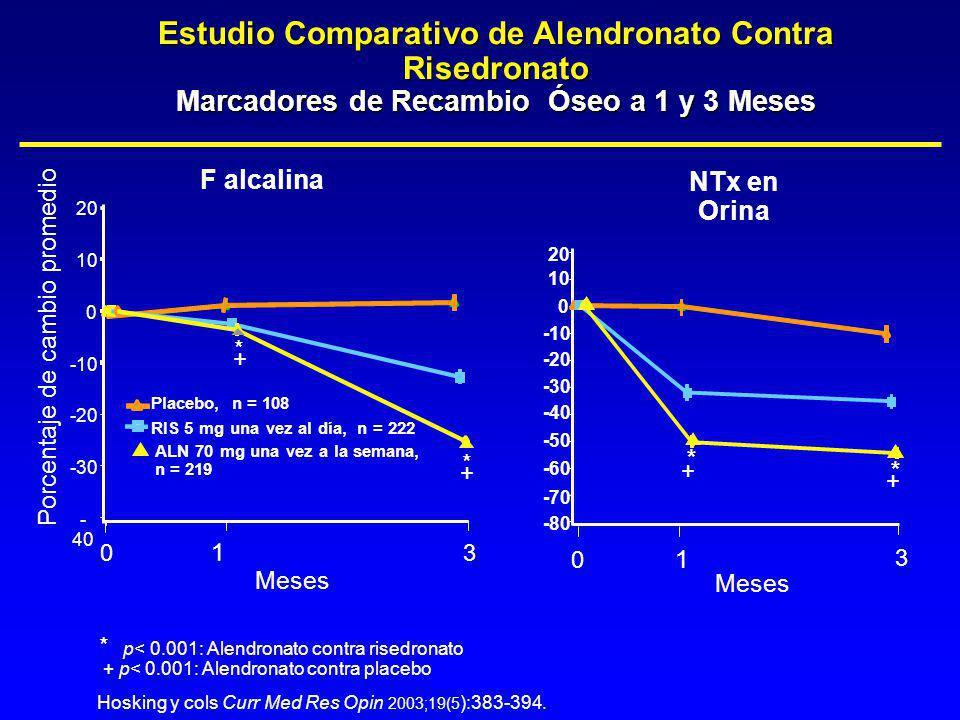Estudio Comparativo de Alendronato Contra Risedronato Marcadores de Recambio Óseo a 1 y 3 Meses p< 0.001: Alendronato contra risedronato + p< 0.001: A