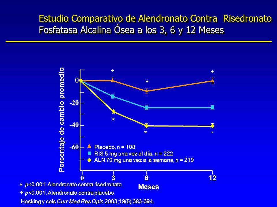 Estudio Comparativo de Alendronato Contra Risedronato Fosfatasa Alcalina Ósea a los 3, 6 y 12 Meses Placebo, n = 108 RIS 5 mg una vez al día, n = 222