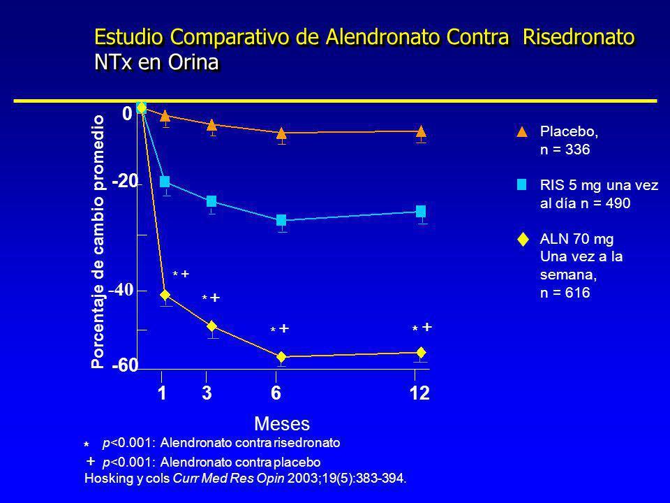 Estudio Comparativo de Alendronato Contra Risedronato NTx en Orina 0 -20 -40 -60 13612 Porcentaje de cambio promedio p<0.001: Alendronato contra rised