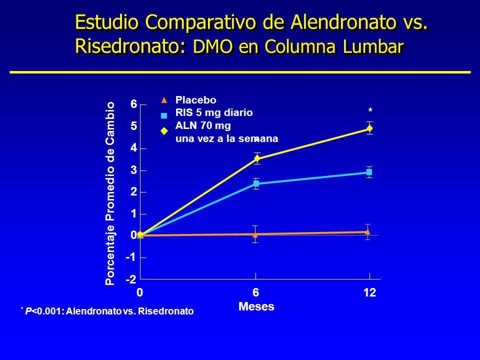 Estudio Comparativo de Alendronato vs. Risedronato: DMO en Columna Lumbar * P<0.001: Alendronato vs. Risedronato Meses Porcentaje Promedio de Cambio 1