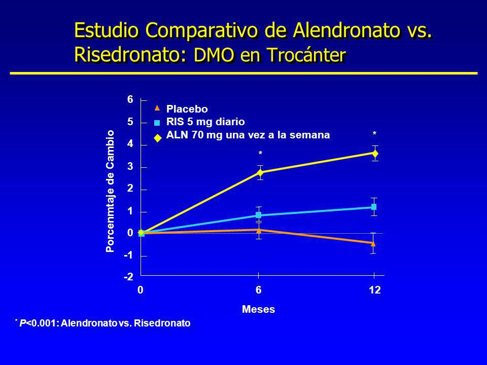 * P<0.001: Alendronato vs. Risedronato Meses 6 1 2 0 3 4 5 6 -2 012 Placebo RIS 5 mg diario ALN 70 mg una vez a la semana Porcenmtaje de Cambio * * Es