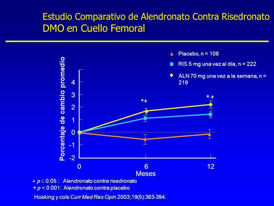 ALN 70 mg una vez a la semana, n = 219 Meses 6 1 2 0 3 4 -2 012 Porcentaje de cambio promedio Estudio Comparativo de Alendronato Contra Risedronato DM