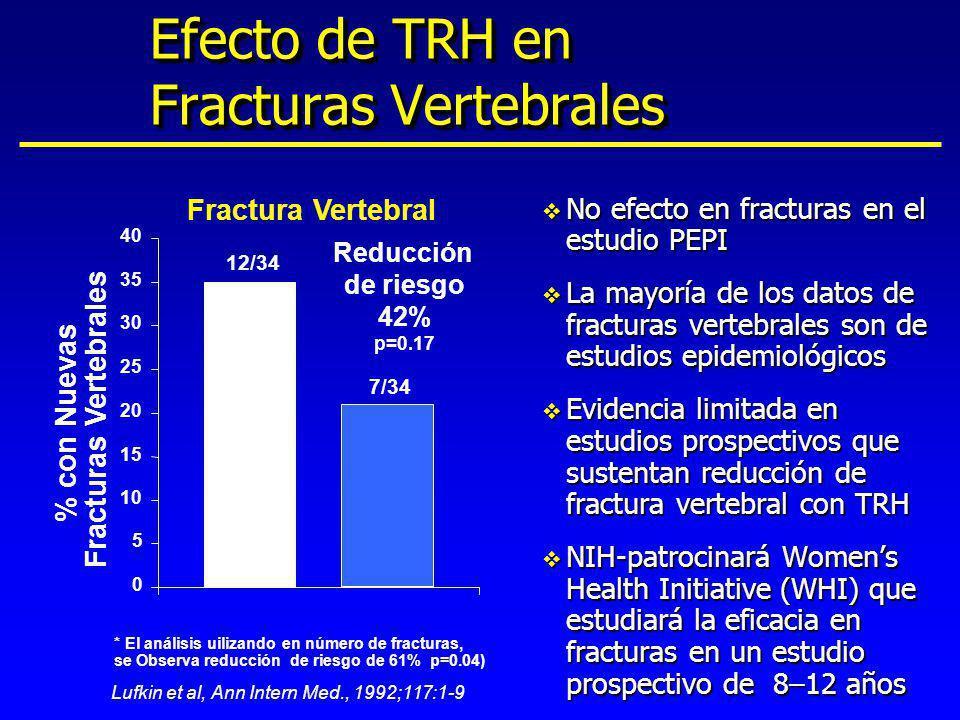 12/34 7/34 Reducción de riesgo 42% p=0.17 Fractura Vertebral % con Nuevas Fracturas Vertebrales Lufkin et al, Ann Intern Med., 1992;117:1-9 * El análi