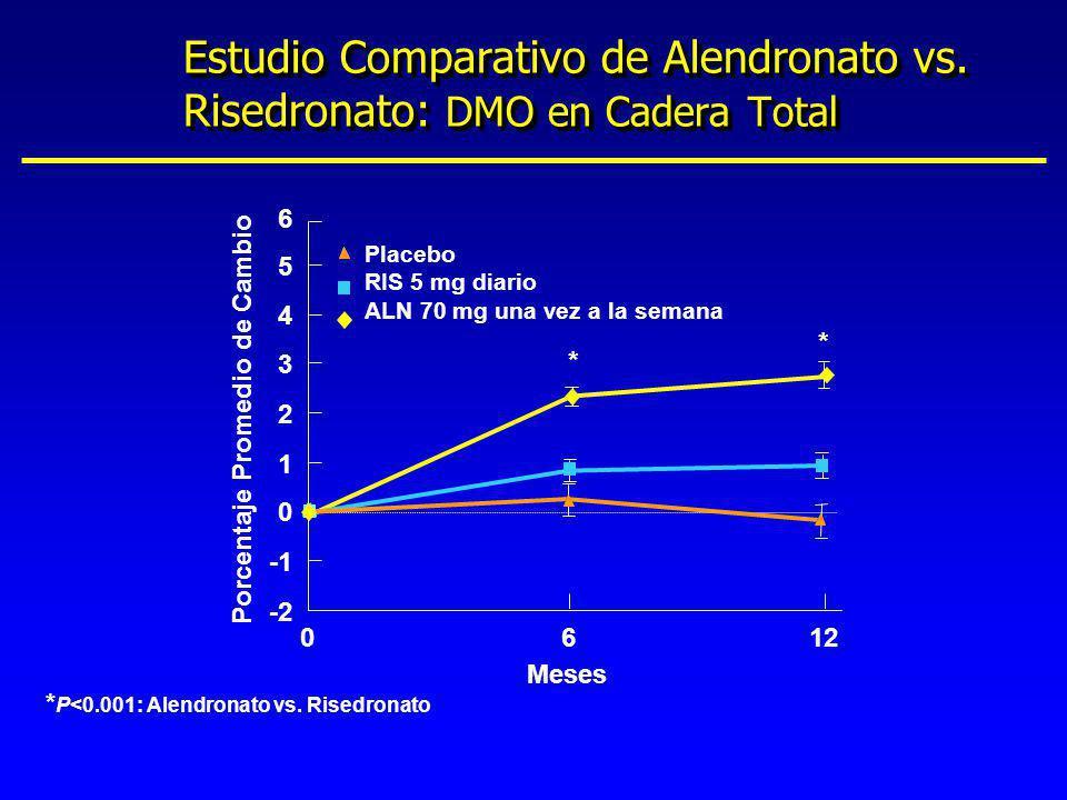 * P<0.001: Alendronato vs. Risedronato Meses 6 1 2 0 3 4 5 -2 012 Porcentaje Promedio de Cambio Placebo RIS 5 mg diario ALN 70 mg una vez a la semana