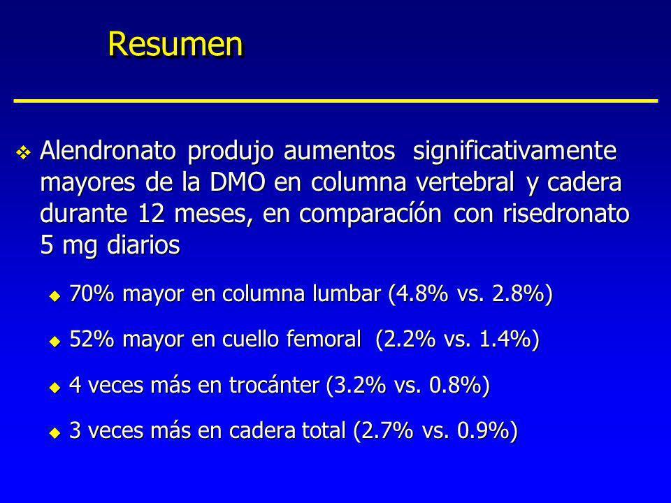 ResumenResumen v Alendronato produjo aumentos significativamente mayores de la DMO en columna vertebral y cadera durante 12 meses, en comparacíón con
