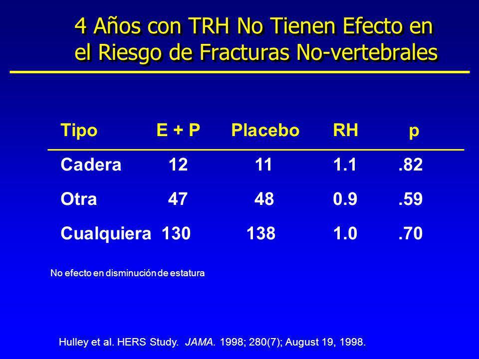 TipoE + PPlaceboRH p Cadera12111.1.82 Otra47480.9.59 Cualquiera 130 1381.0.70 No efecto en disminución de estatura Hulley et al. HERS Study. JAMA. 199
