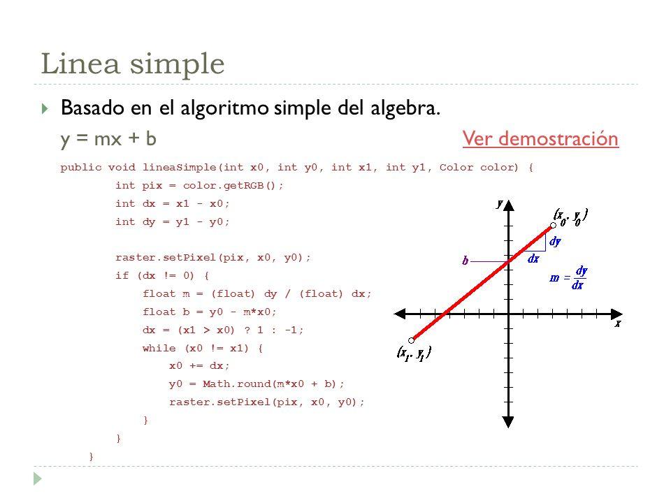 Linea simple Basado en el algoritmo simple del algebra. y = mx + b Ver demostraciónVer demostración public void lineaSimple(int x0, int y0, int x1, in
