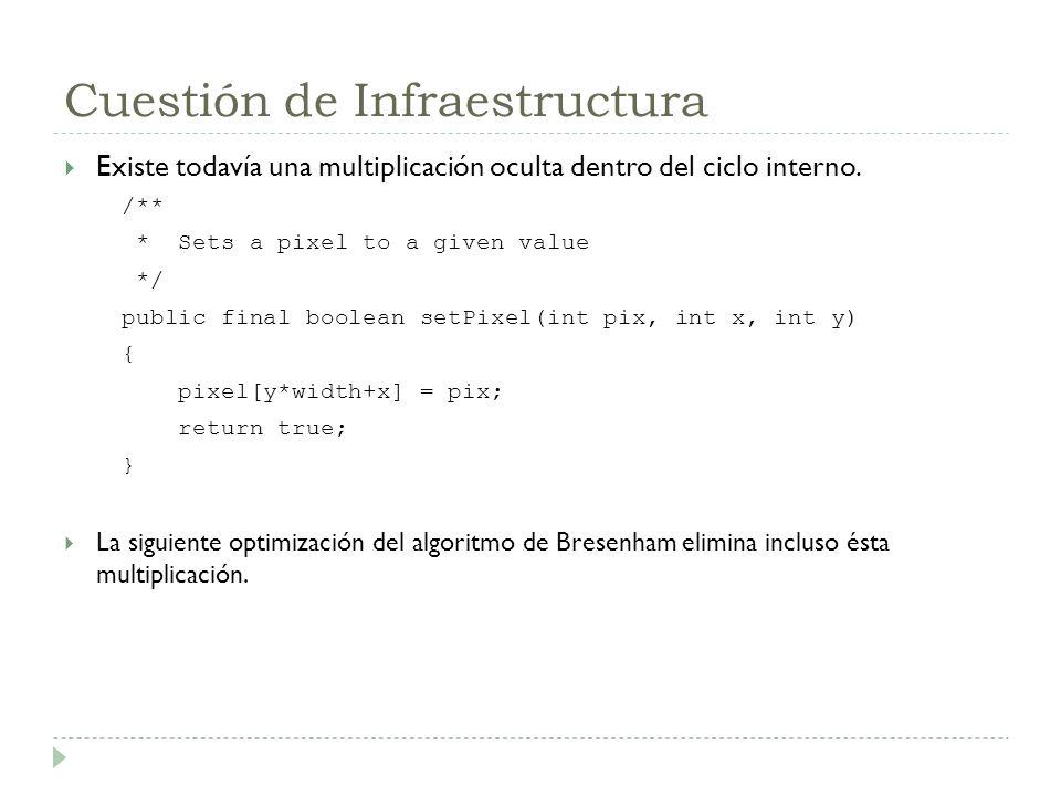 Cuestión de Infraestructura Existe todavía una multiplicación oculta dentro del ciclo interno. /** * Sets a pixel to a given value */ public final boo