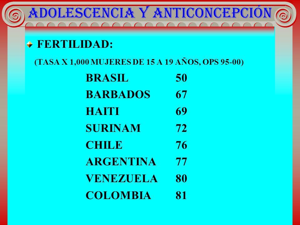 ADOLESCENCIA Y ANTICONCEPCIÓN FERTILIDAD: (TASA X 1,000 MUJERES DE 15 A 19 AÑOS, OPS 95-00) BRASIL50 BARBADOS67 HAITI69 SURINAM72 CHILE76 ARGENTINA77