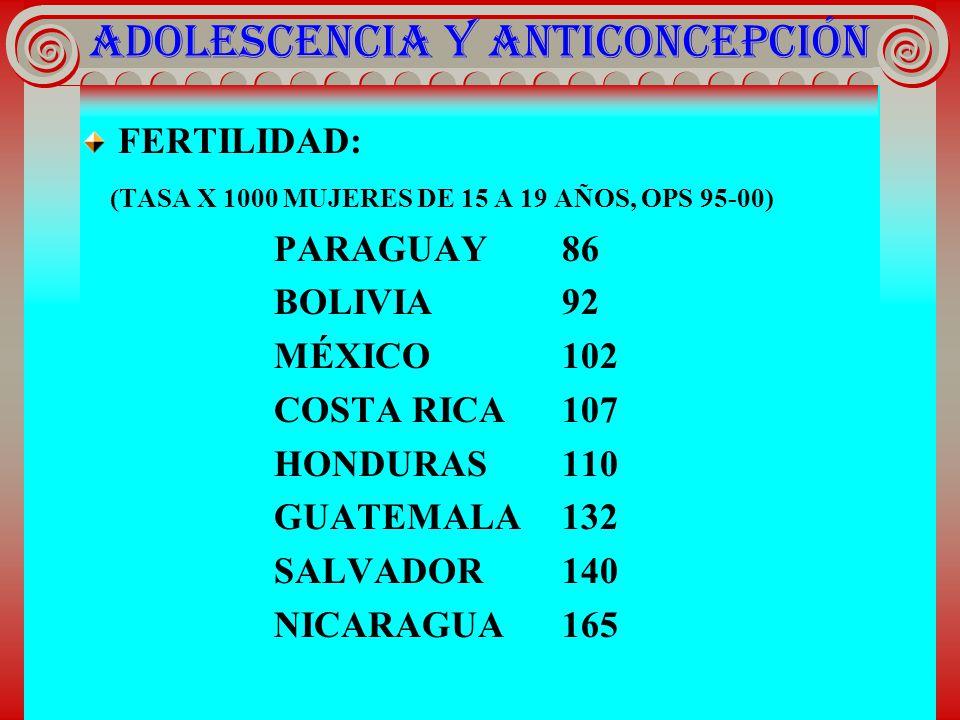 ADOLESCENCIA Y ANTICONCEPCIÓN FERTILIDAD: (TASA X 1000 MUJERES DE 15 A 19 AÑOS, OPS 95-00) PARAGUAY86 BOLIVIA92 MÉXICO102 COSTA RICA107 HONDURAS110 GU