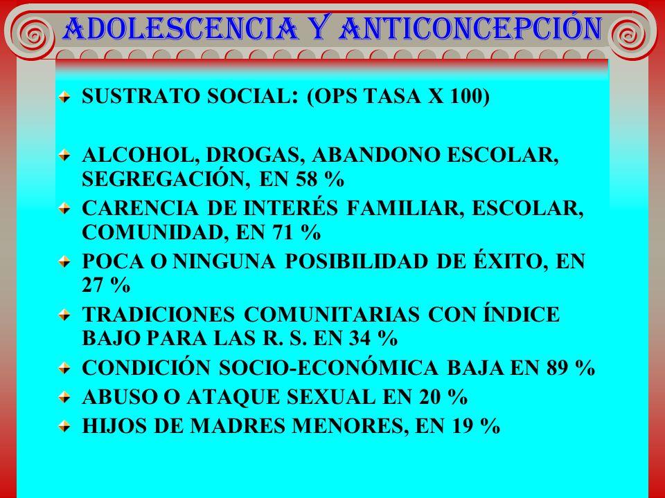 ADOLESCENCIA Y ANTICONCEPCIÓN SUSTRATO SOCIAL : (OPS TASA X 100) ALCOHOL, DROGAS, ABANDONO ESCOLAR, SEGREGACIÓN, EN 58 % CARENCIA DE INTERÉS FAMILIAR,