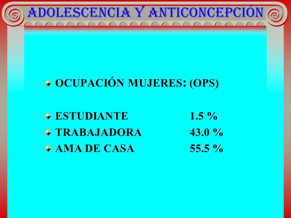 ADOLESCENCIA Y ANTICONCEPCIÓN OCUPACIÓN MUJERES : (OPS) ESTUDIANTE1.5 % TRABAJADORA43.0 % AMA DE CASA55.5 %