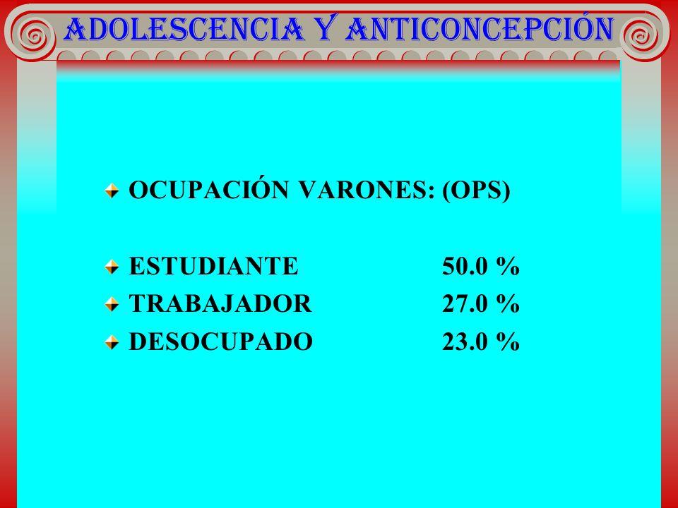 ADOLESCENCIA Y ANTICONCEPCIÓN OCUPACIÓN VARONES: (OPS) ESTUDIANTE50.0 % TRABAJADOR27.0 % DESOCUPADO23.0 %