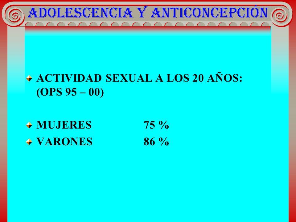 ADOLESCENCIA Y ANTICONCEPCIÓN ACTIVIDAD SEXUAL A LOS 20 AÑOS: (OPS 95 – 00) MUJERES75 % VARONES86 %