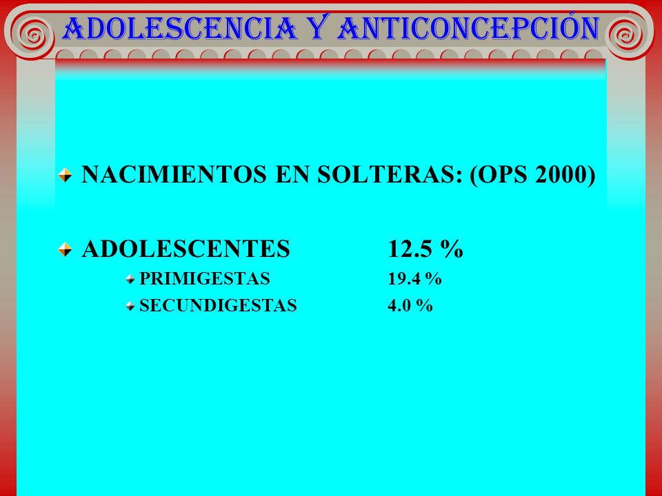 ADOLESCENCIA Y ANTICONCEPCIÓN NACIMIENTOS EN SOLTERAS: (OPS 2000) ADOLESCENTES12.5 % PRIMIGESTAS19.4 % SECUNDIGESTAS4.0 %