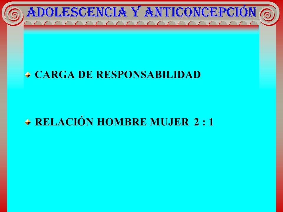 ADOLESCENCIA Y ANTICONCEPCIÓN CARGA DE RESPONSABILIDAD RELACIÓN HOMBRE MUJER 2 : 1