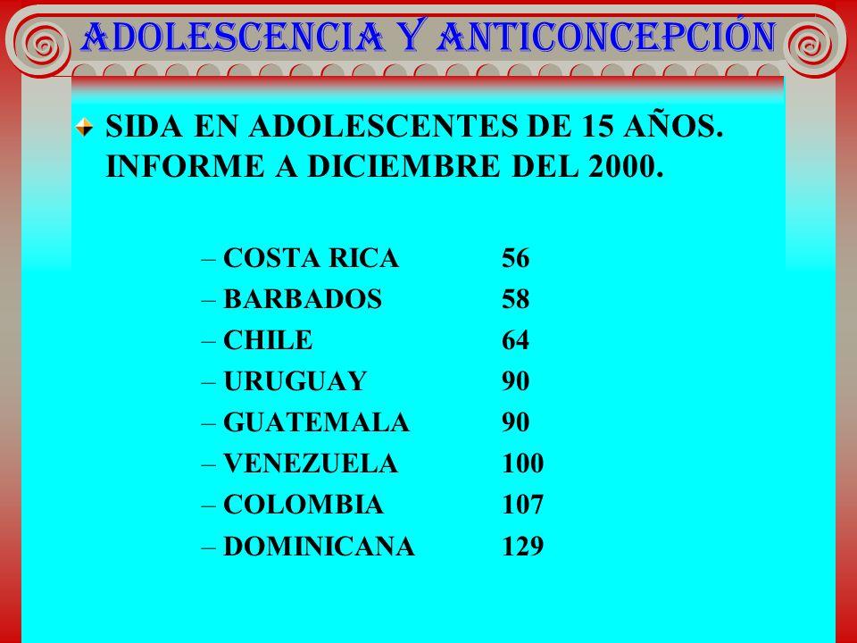 ADOLESCENCIA Y ANTICONCEPCIÓN SIDA EN ADOLESCENTES DE 15 AÑOS. INFORME A DICIEMBRE DEL 2000. –COSTA RICA56 –BARBADOS58 –CHILE64 –URUGUAY90 –GUATEMALA9